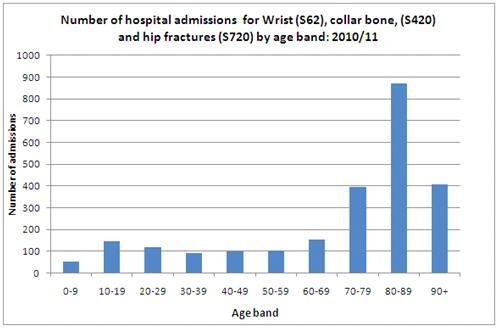 NHS wrist fracture statistics